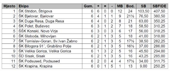2_liga-2015-privremeni-poredak