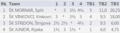 vinkovi_2015_tabela